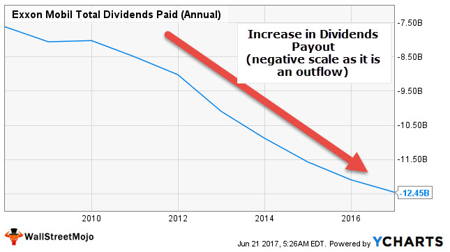 Exxon Dividends Payout Ratio - Increasing Dividends