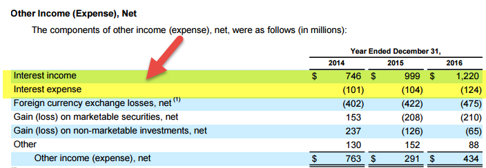 Google - Income Statement - Interest Income expense