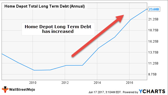 Home Depot ROCE Calculation - Debt Increase