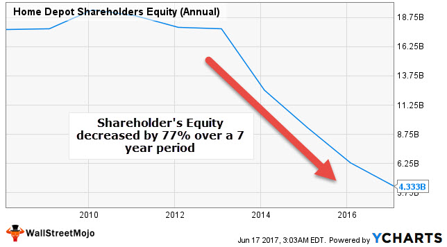 Home Depot ROCE - Shareholders Equity