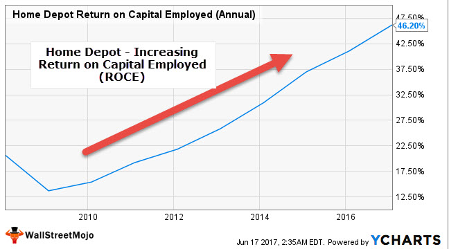 ca1d6870e43 Return on Capital Employed (ROCE)
