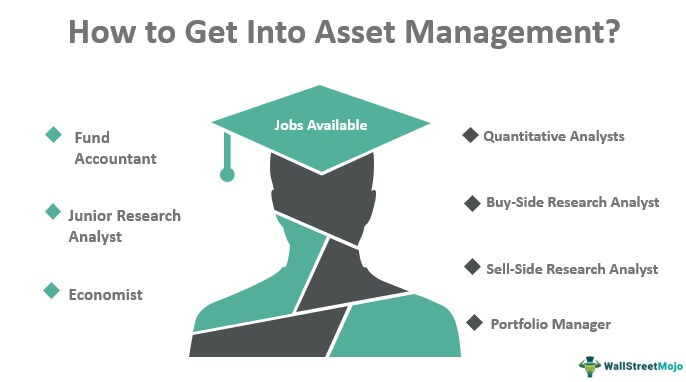 How to Get Into Asset Management