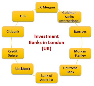Top Investment banks in London (UK)