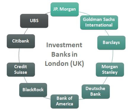 Top Investment banks in London