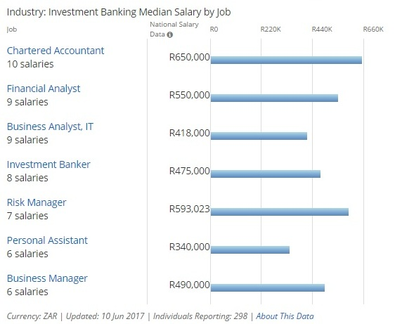 Investment Banking In South Africa  Top Banks  Salaries