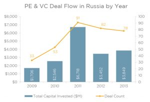 Private Equity in Russia