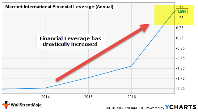 Financial Leverage - Marriott