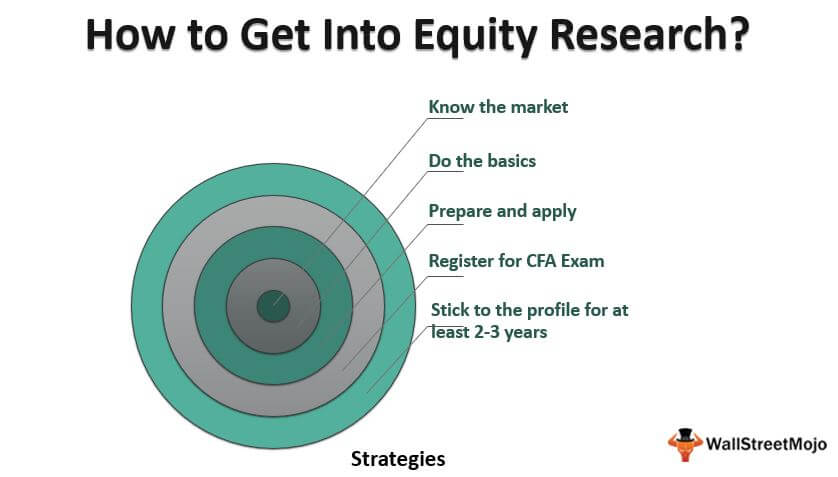 How to Get Into Equity Research?