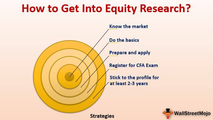 How to Get Into Equity Research