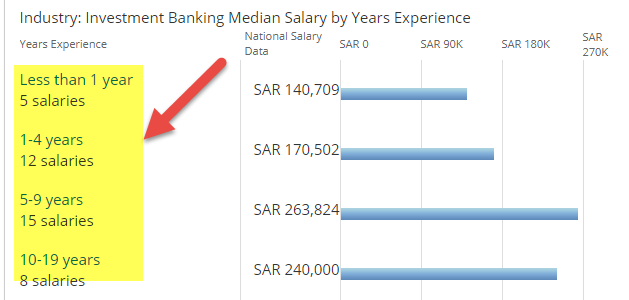 Investment Banking in Saudi Arabia - Salary based on experience