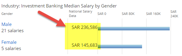 Investment Banking in Saudi Arabia - Salary by Gender