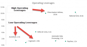 Operating Leverage | Formula | Calculation | Top Examples