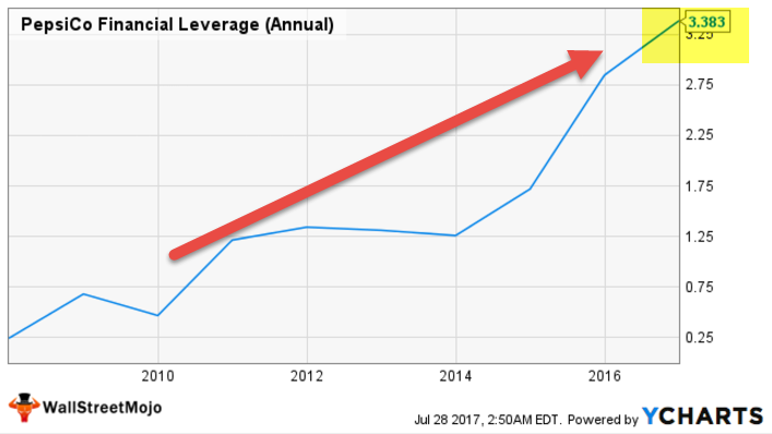 Pepsi Financial Leverage
