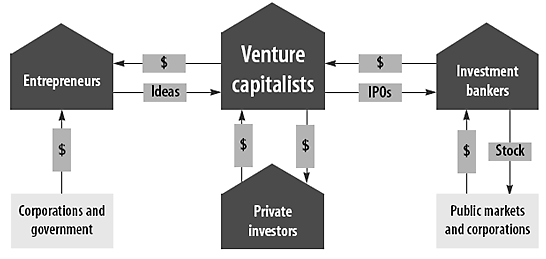 What is Venture Capital