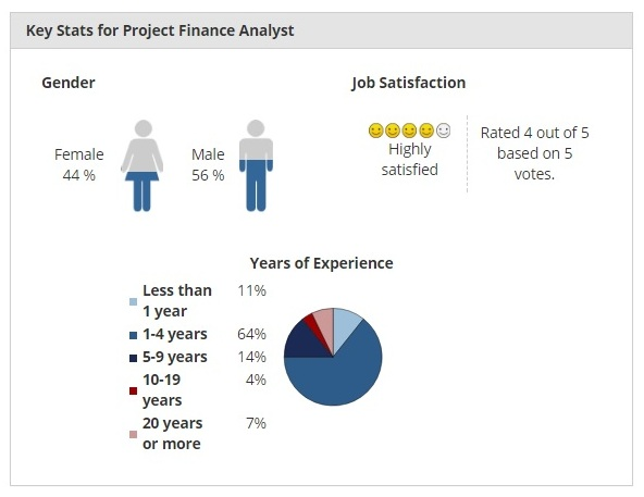 project analyst salary