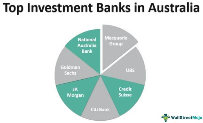 Investment Banking in Australia