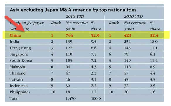 Investment Banking in China - Asia M&A