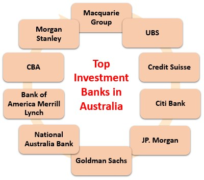 Top Investment Banks in Australia