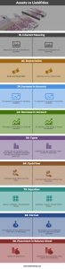 Assets vs Liabilities | Top 9 Differences (with Infographics)