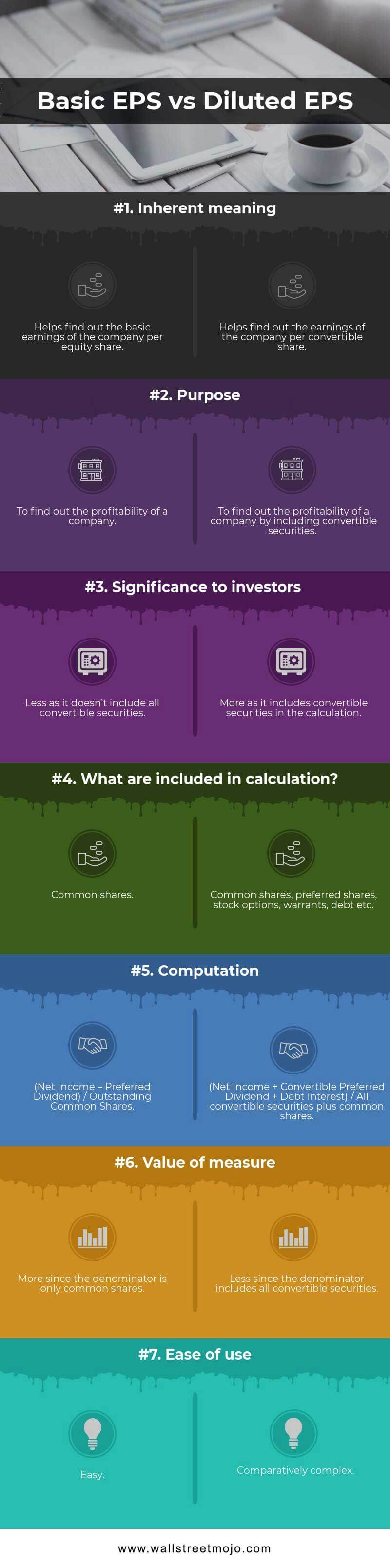 Basic EPS vs. Diluted EPS Infographics