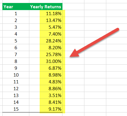 Calculate Sharpe Ratio in Excel - Step 1