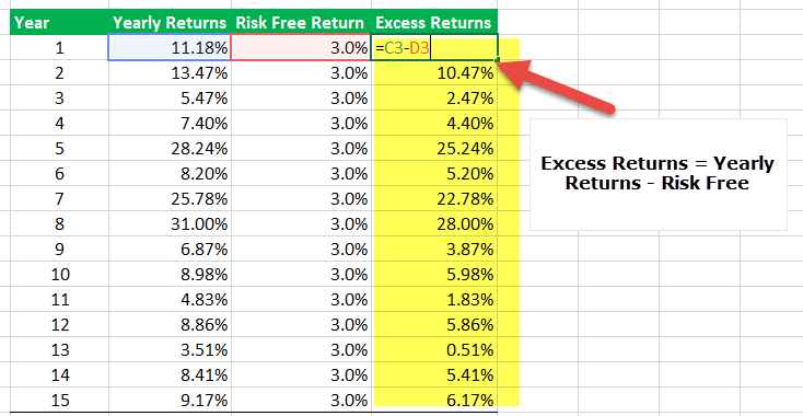 Calculate Sharpe Ratio in Excel - Step 3