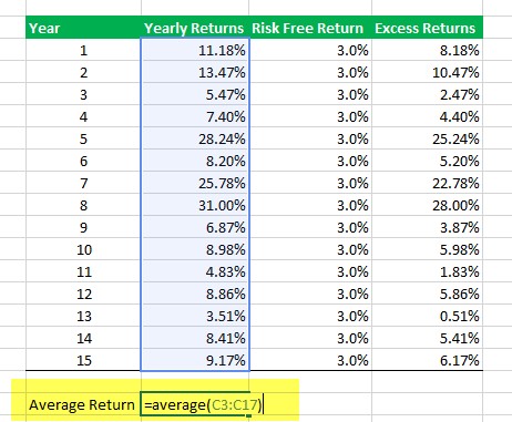Calculate Sharpe Ratio in Excel - Step 4