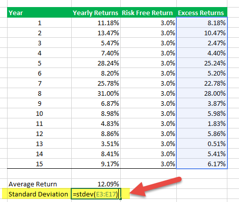 Calculate Sharpe Ratio in Excel - Step 5