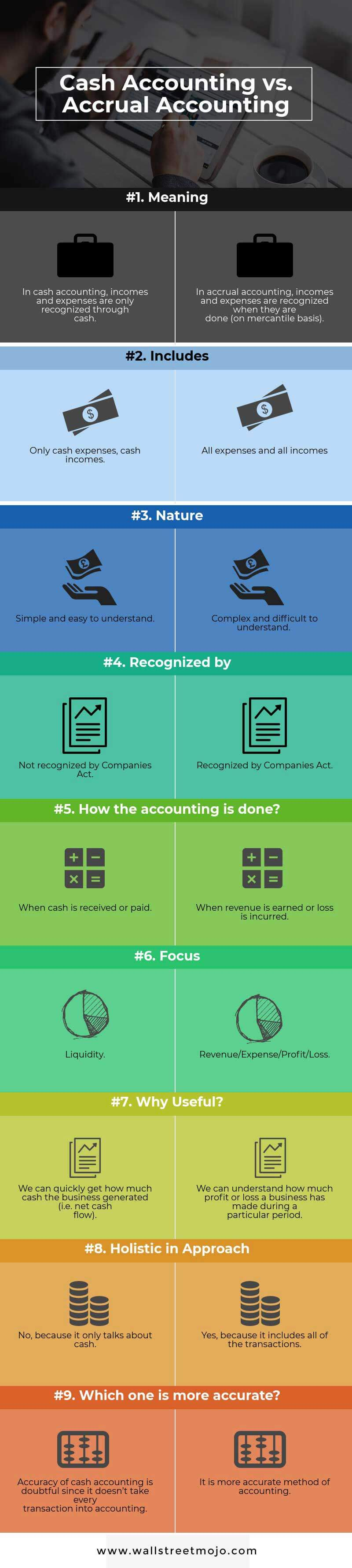 Cash Accounting vs Accrual Accounting Infographics
