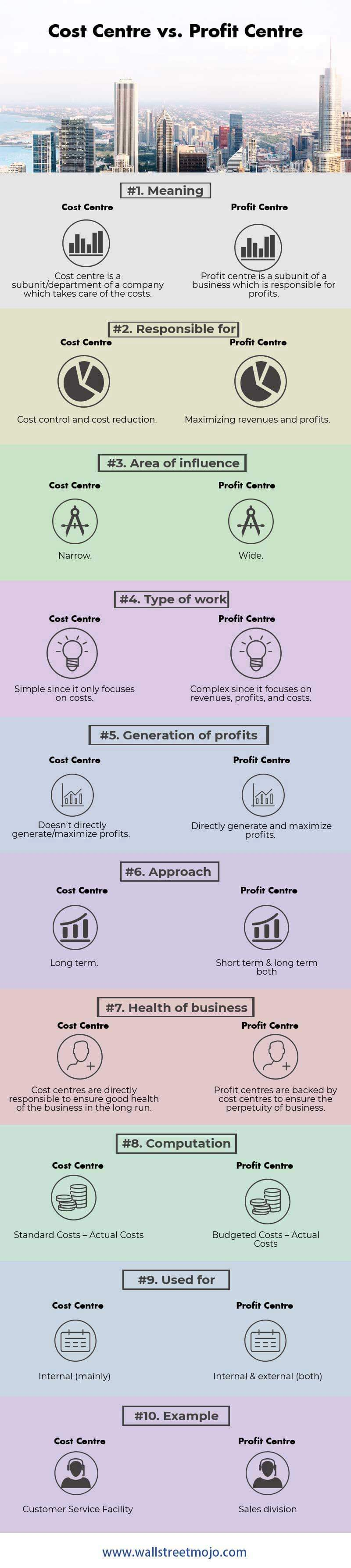 Cost-Centre-vs-Profit-Centre