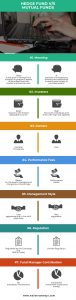 Mutual Fund vs Hedge Fund | Top 7 Differences You Must Know