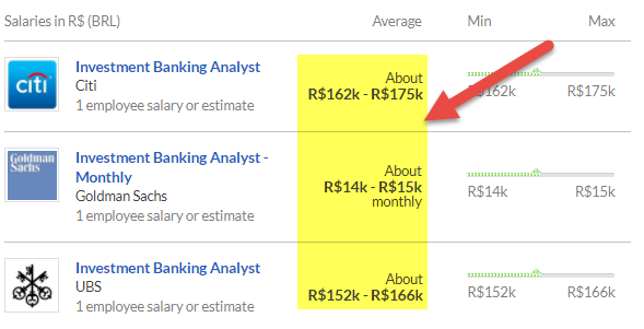Investment Banking in Brazil - Salary