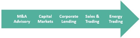 Investment Banking in Brazil - Services Offered