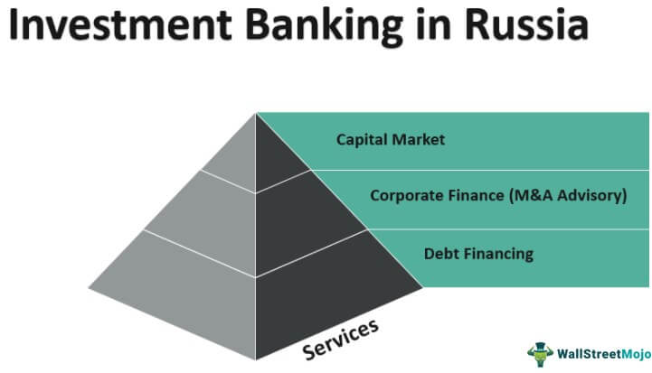 Investment Banking in Russia
