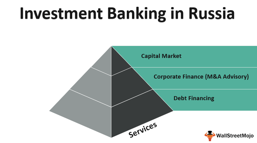 Investment Banking in_Russia