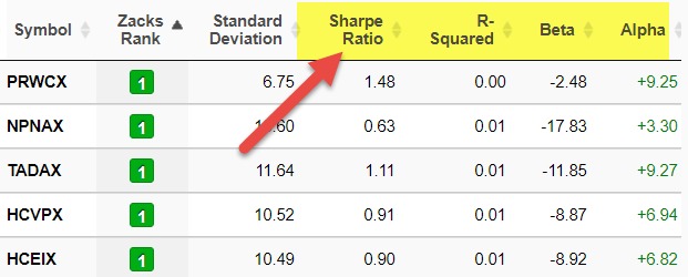 Risk Adjusted Return | Top 6 Risk Ratios You must Know!