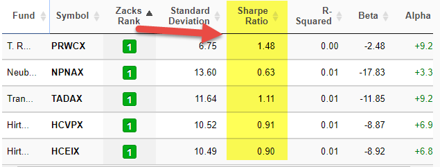 Sharpe Ratio - Mutual Fund