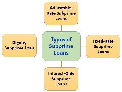 Types of subprime loans