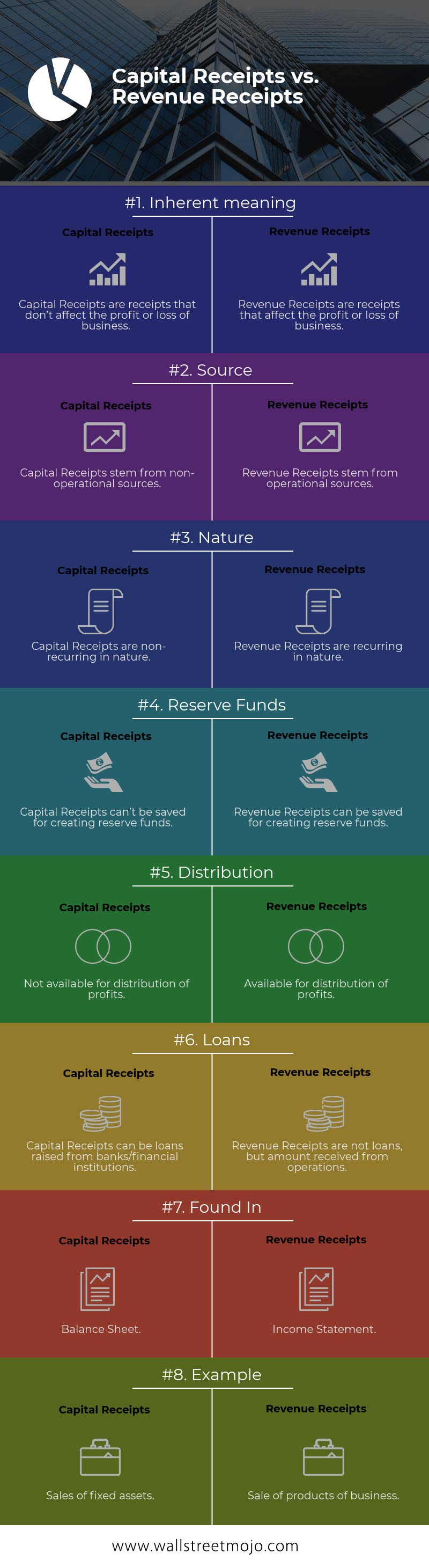 Capital Receipts Vs Revenue Receipts Top 8 Differences