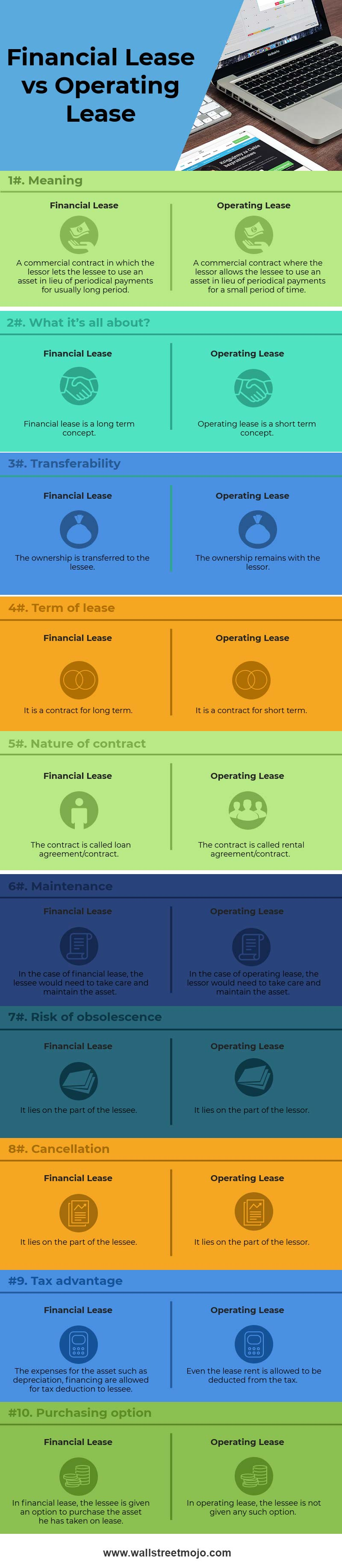 Financial-Lease-vs-Operating-Lease