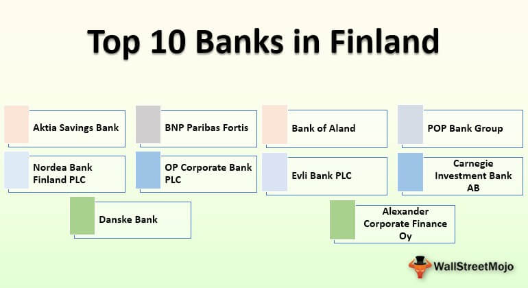 Banks in Finland