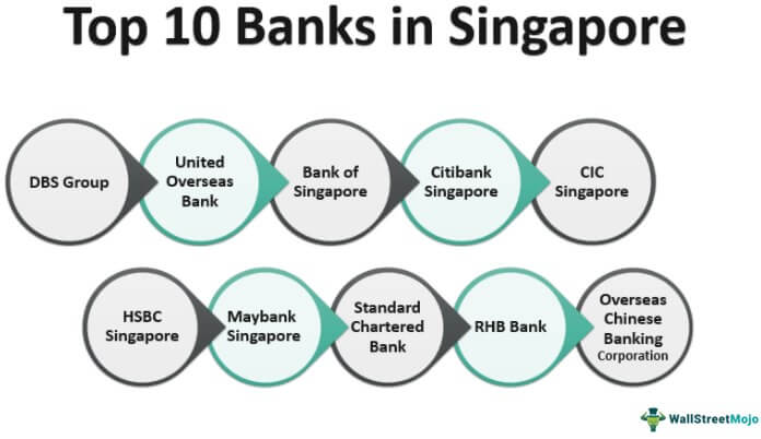 Banks in Singapore