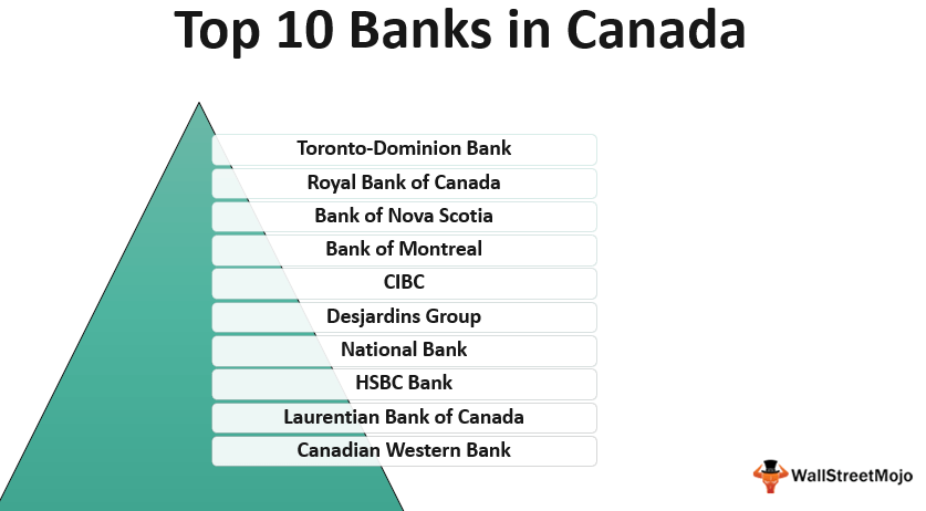 Banks in_Canada