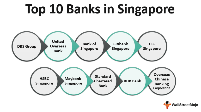 Banks in_Singapore