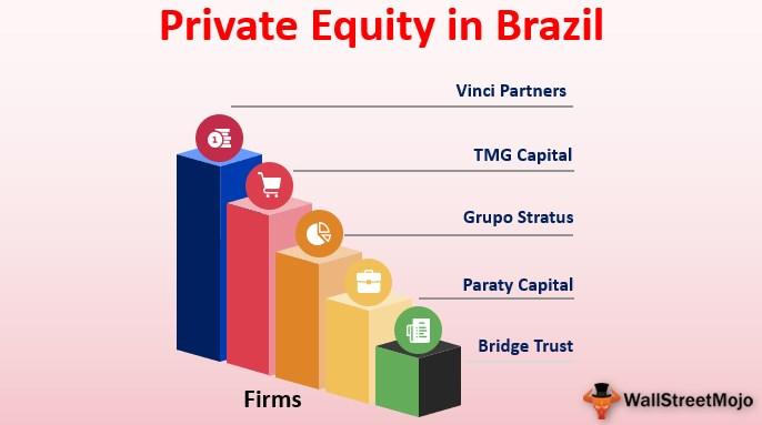 Private Equity in Brazil