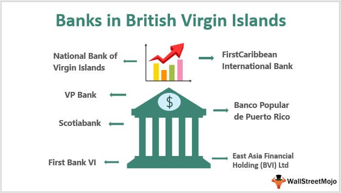 Banks in British Virgin Islands