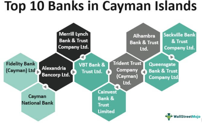 Banks in Cayman Islands