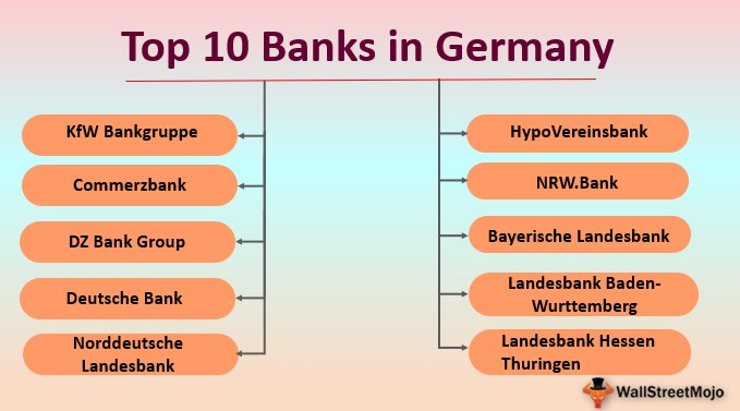 Banks in Germany