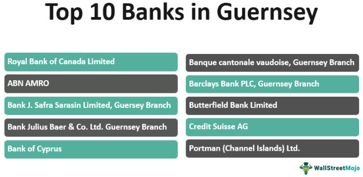 Banks in Guernsey