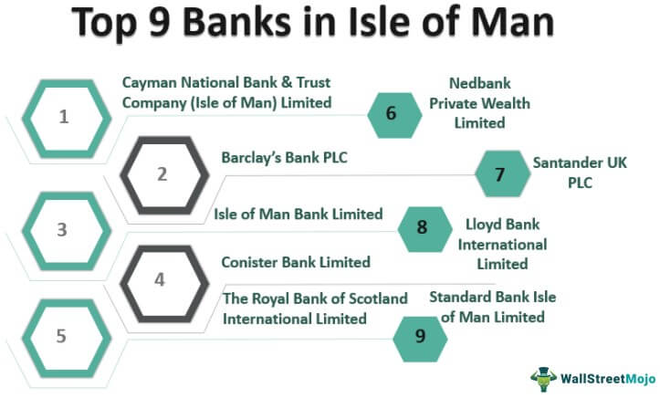Banks in Isle of Man